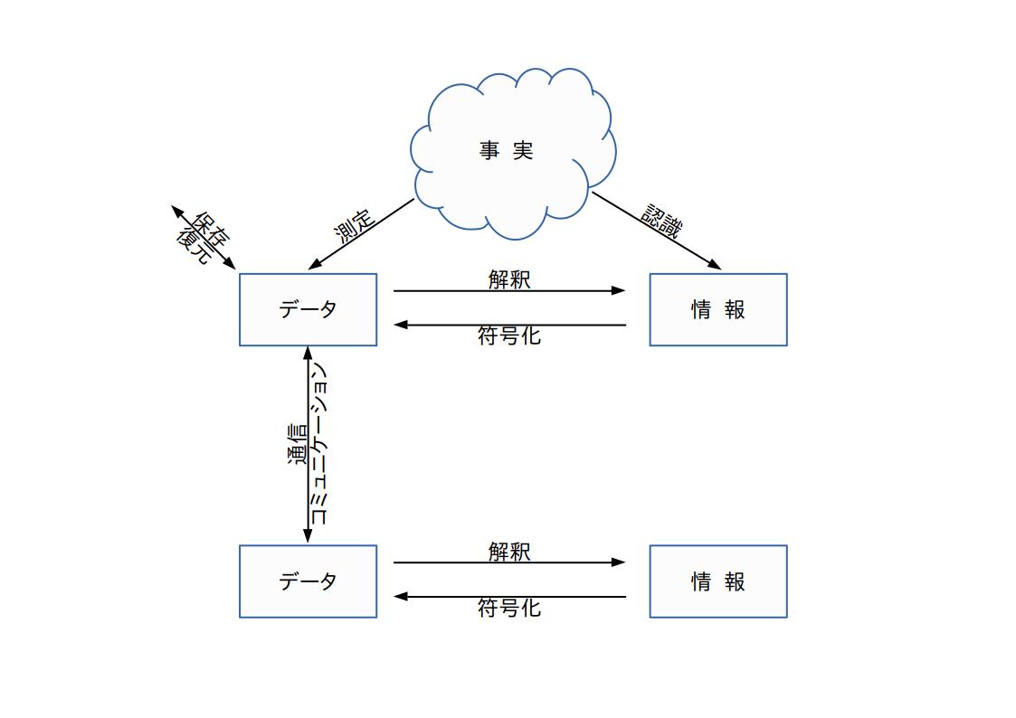 【授業紹介】情報とデータ(ITコミュニケーションブランチ)
