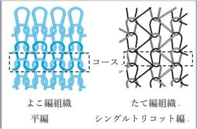 【授業紹介】ニットの種類とニット製品の製造方法