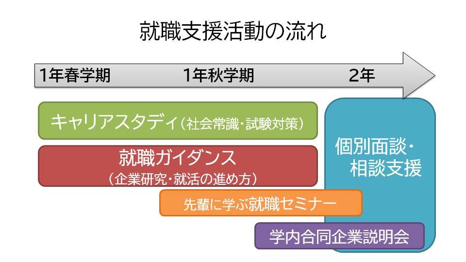 【授業紹介】総合文化学科のキャリア教育