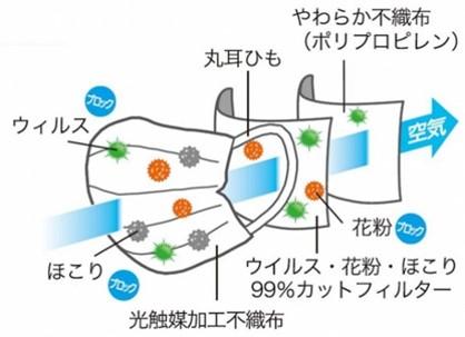 【授業紹介】生活材料学「不織布」